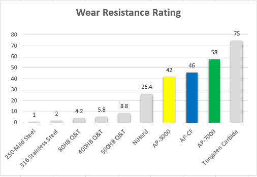 wear resistance rating